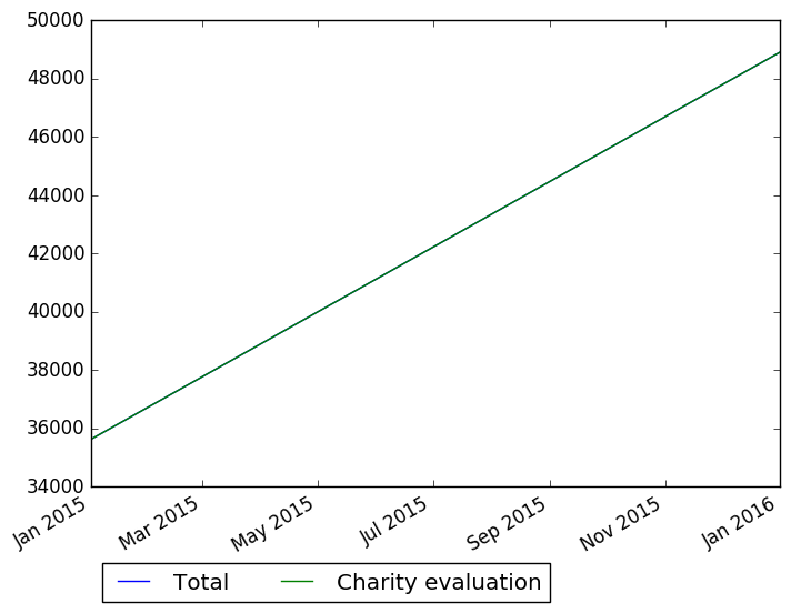 Donations Recorded By Vipul Naik (filtered To Cause Areas Matching Charity  Evaluation)