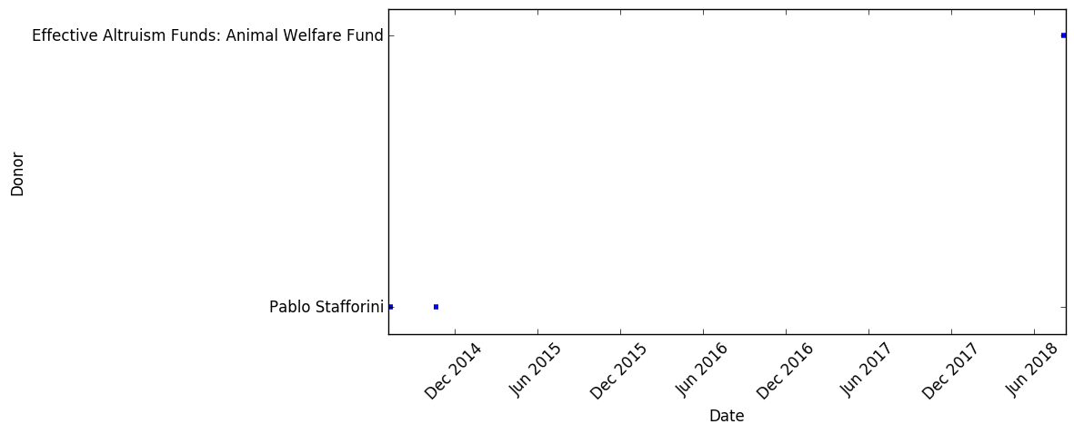 Graph of donations and their timeframes